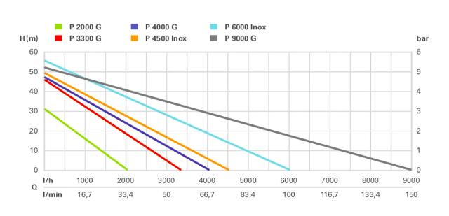 Metabo P 9000 G test